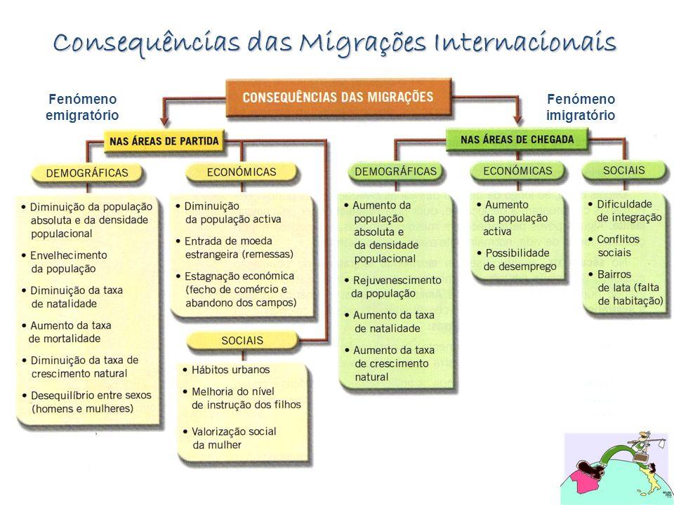 Consequências das Migrações Internacionais Fenómeno emigratório Fenómeno imigratório