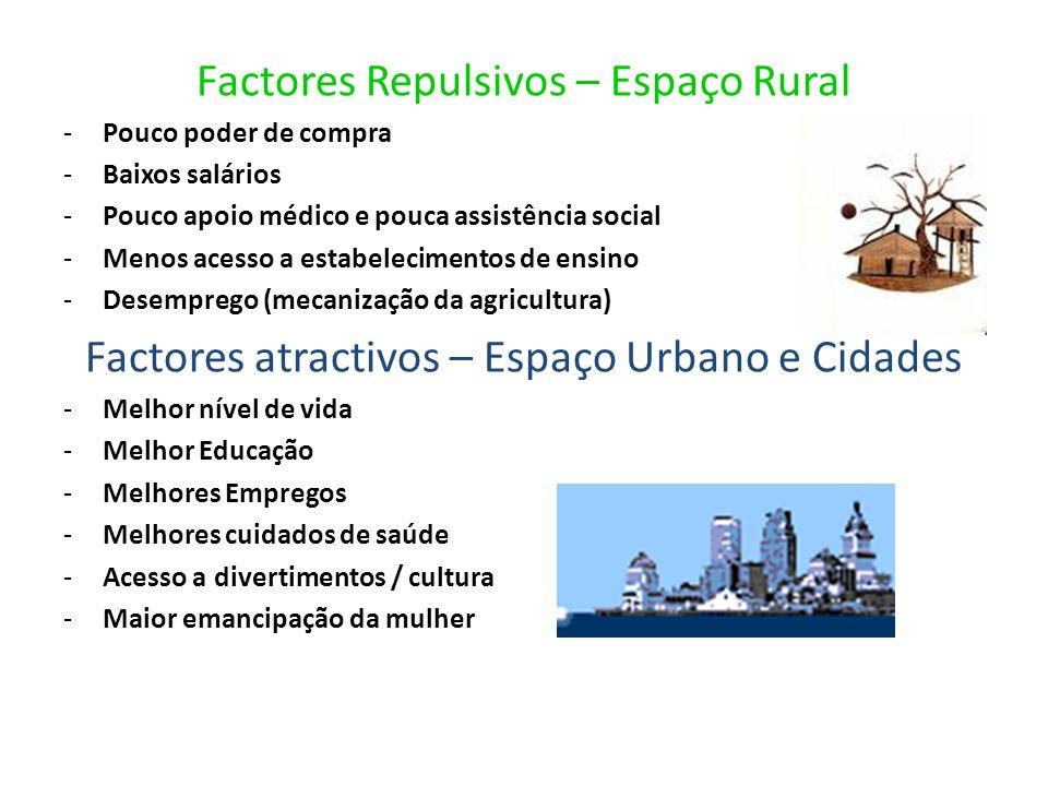 Factores Repulsivos – Espaço Rural -Pouco poder de compra -Baixos salários -Pouco apoio médico e pouca assistência social -Menos acesso a estabelecime