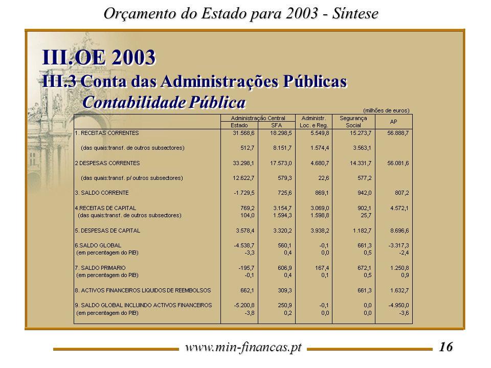 www.min-financas.pt 16 Orçamento do Estado para 2003 - Síntese III.OE 2003 III.3 Conta das Administrações Públicas Contabilidade Pública III.OE 2003 III.3 Conta das Administrações Públicas Contabilidade Pública