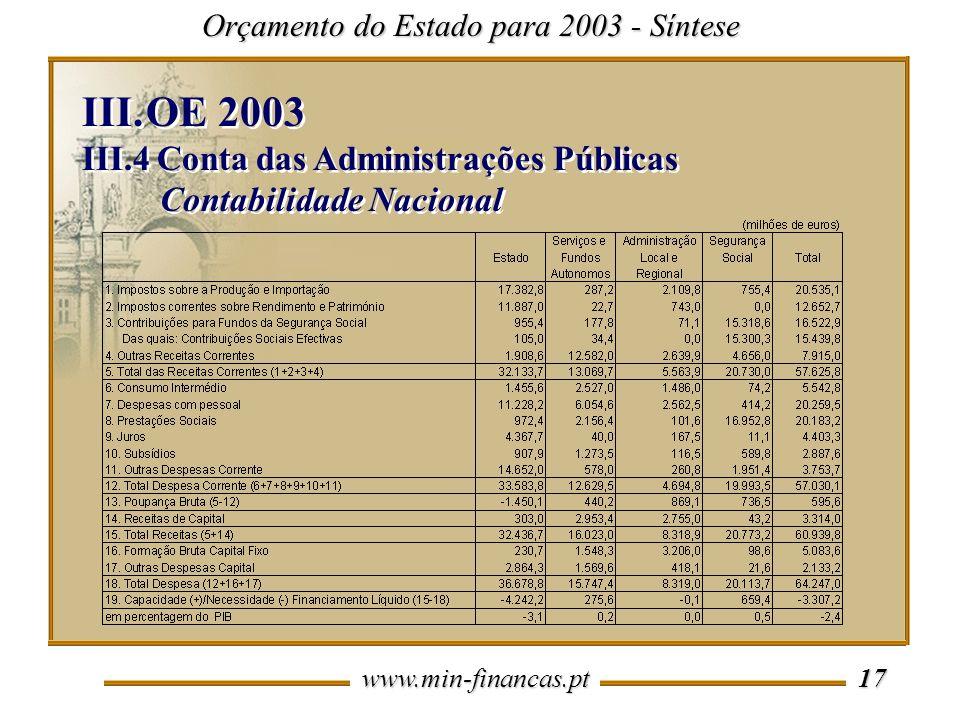www.min-financas.pt 17 Orçamento do Estado para 2003 - Síntese III.OE 2003 III.4 Conta das Administrações Públicas Contabilidade Nacional III.OE 2003 III.4 Conta das Administrações Públicas Contabilidade Nacional