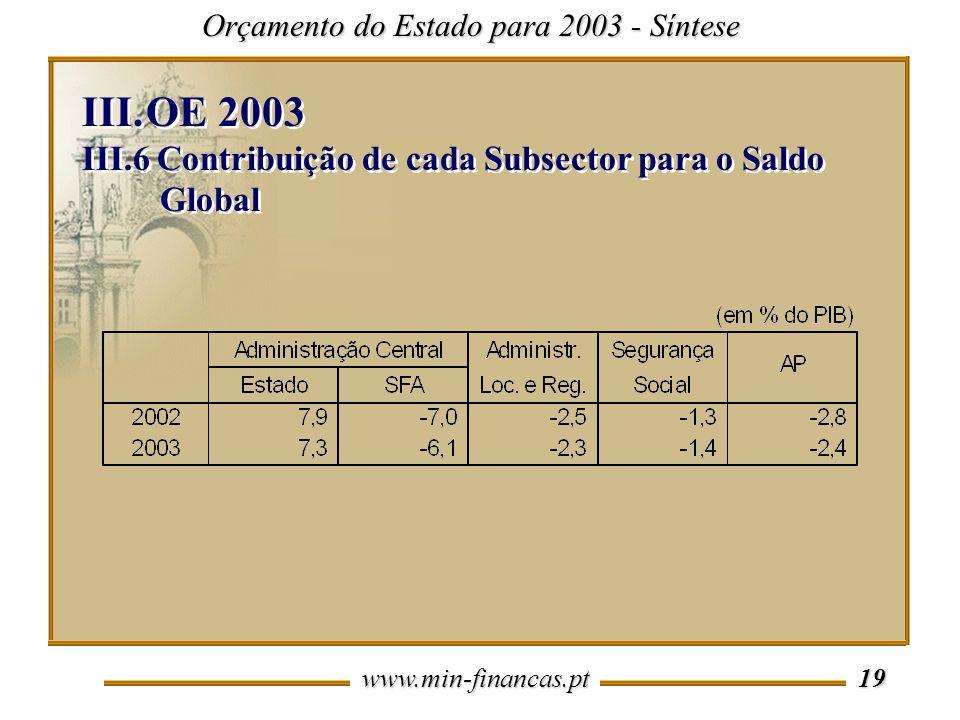 www.min-financas.pt 19 Orçamento do Estado para 2003 - Síntese III.OE 2003 III.6 Contribuição de cada Subsector para o Saldo Global III.OE 2003 III.6 Contribuição de cada Subsector para o Saldo Global