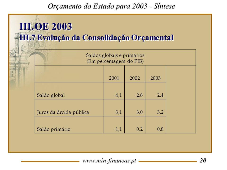 www.min-financas.pt 20 Orçamento do Estado para 2003 - Síntese III.OE 2003 III.7 Evolução da Consolidação Orçamental III.OE 2003 III.7 Evolução da Consolidação Orçamental Saldos globais e primários (Em percentagem do PIB) 200120022003 Saldo global-4,1-2,8-2,4 Juros da dívida pública3,13,03,2 Saldo primário-1,10,20,8