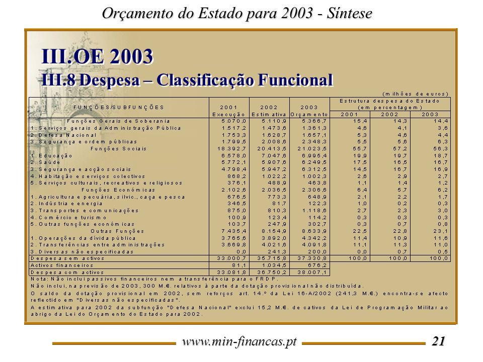 www.min-financas.pt 21 Orçamento do Estado para 2003 - Síntese III.OE 2003 III.8 Despesa – Classificação Funcional III.OE 2003 III.8 Despesa – Classificação Funcional