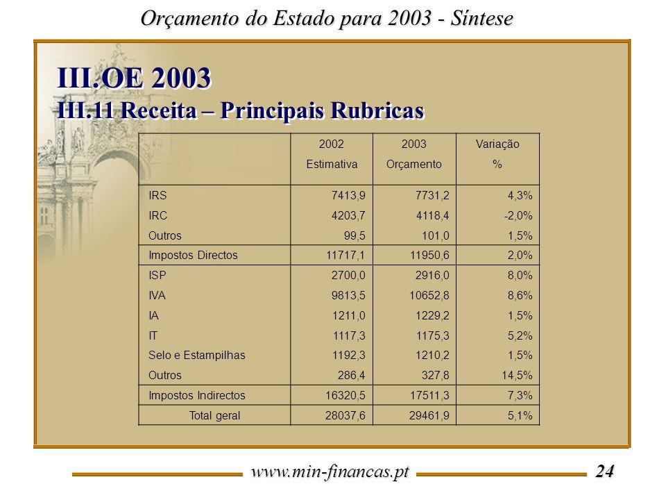 www.min-financas.pt 24 Orçamento do Estado para 2003 - Síntese III.OE 2003 III.11 Receita – Principais Rubricas III.OE 2003 III.11 Receita – Principai