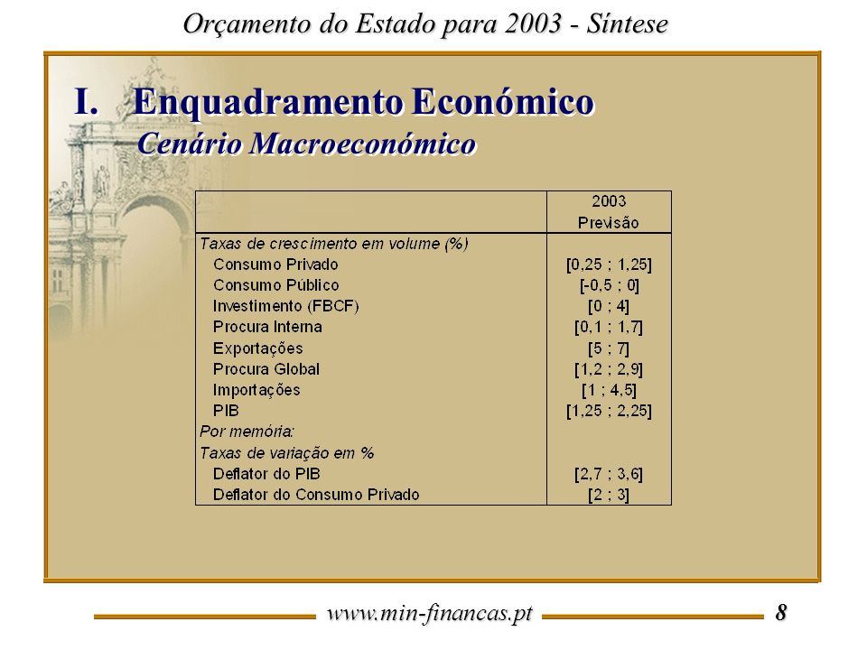 www.min-financas.pt 18 Orçamento do Estado para 2003 - Síntese III.OE 2003 III.5 Conta do Subsector Estado III.OE 2003 III.5 Conta do Subsector Estado