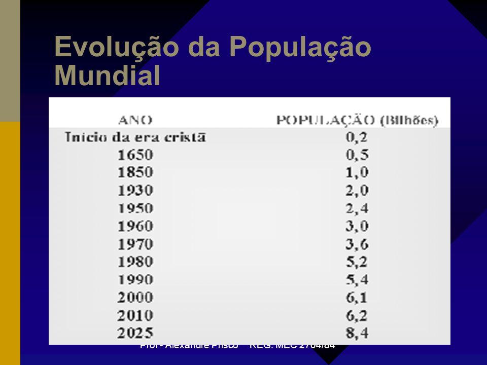 Prof - Alexandre Prisco REG. MEC 2704/84 Evolução da População Mundial