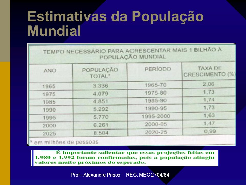 Prof - Alexandre Prisco REG. MEC 2704/84 Estimativas da População Mundial