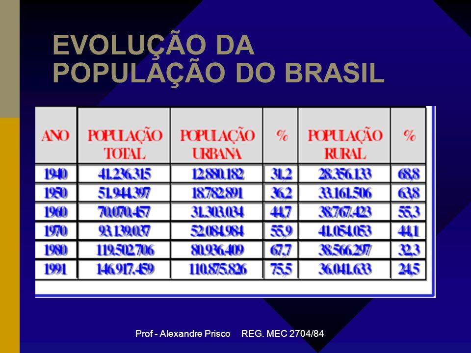 Prof - Alexandre Prisco REG. MEC 2704/84 EVOLUÇÃO DA POPULAÇÃO DO BRASIL