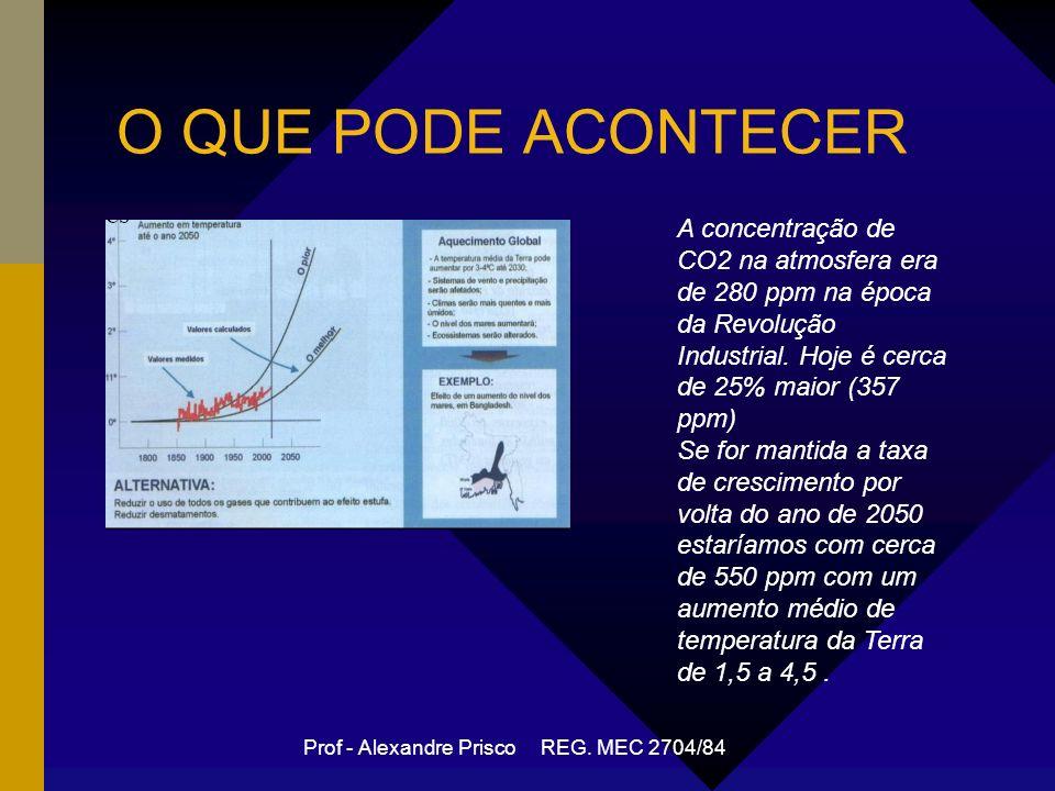O QUE PODE ACONTECER A concentração de CO2 na atmosfera era de 280 ppm na época da Revolução Industrial.