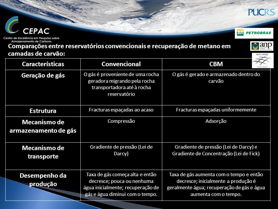 Comparações entre reservatórios convencionais e recuperação de metano em camadas de carvão: CaracterísticasConvencionalCBM Geração de gás O gás é proveniente de uma rocha geradora migrando pela rocha transportadora até à rocha reservatório O gás é gerado e armazenado dentro do carvão Estrutura Fracturas espaçadas ao acasoFracturas espaçadas uniformemente Mecanismo de armazenamento de gás CompressãoAdsorção Mecanismo de transporte Gradiente de pressão (Lei de Darcy) Gradiente de pressão (Lei de Darcy) e Gradiente de Concentração (Lei de Fick) Desempenho da produção Taxa de gás começa alta e então decresce; pouca ou nenhuma água inicialmente; recuperação de gás e água diminui com o tempo.