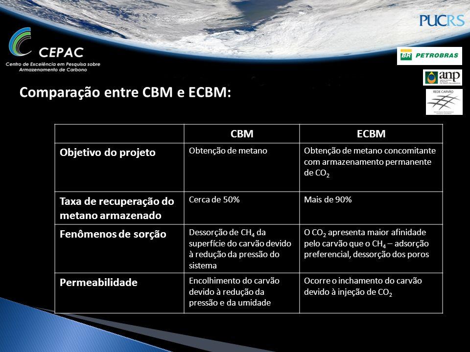 Comparação entre CBM e ECBM: CBMECBM Objetivo do projeto Obtenção de metanoObtenção de metano concomitante com armazenamento permanente de CO 2 Taxa de recuperação do metano armazenado Cerca de 50%Mais de 90% Fenômenos de sorção Dessorção de CH 4 da superfície do carvão devido à redução da pressão do sistema O CO 2 apresenta maior afinidade pelo carvão que o CH 4 – adsorção preferencial, dessorção dos poros Permeabilidade Encolhimento do carvão devido à redução da pressão e da umidade Ocorre o inchamento do carvão devido à injeção de CO 2