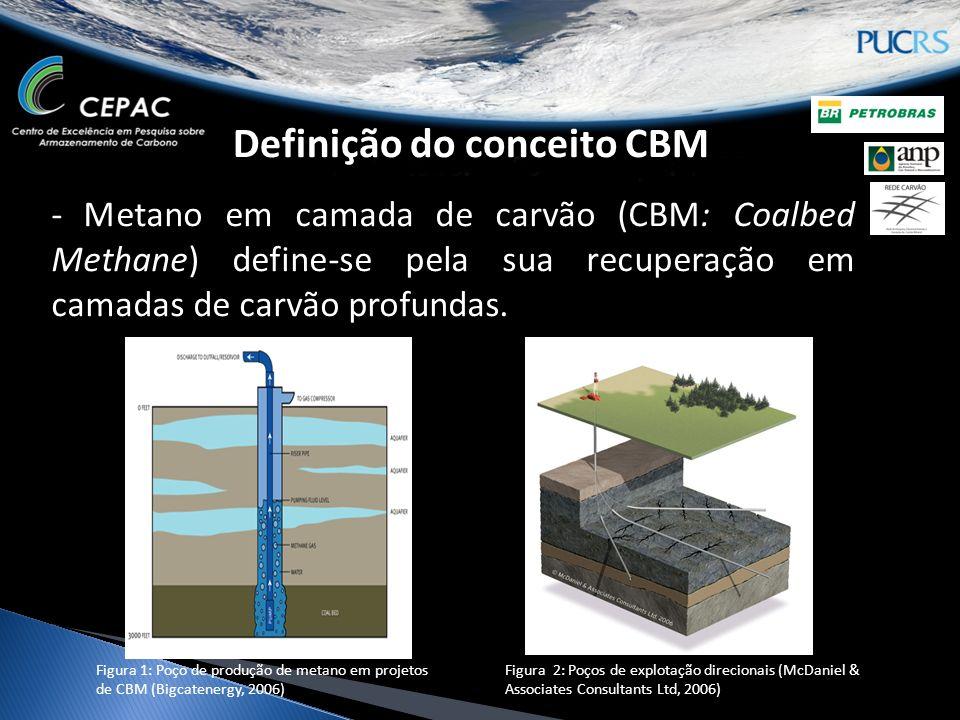 Definição do conceito CBM - Metano em camada de carvão (CBM: Coalbed Methane) define-se pela sua recuperação em camadas de carvão profundas.