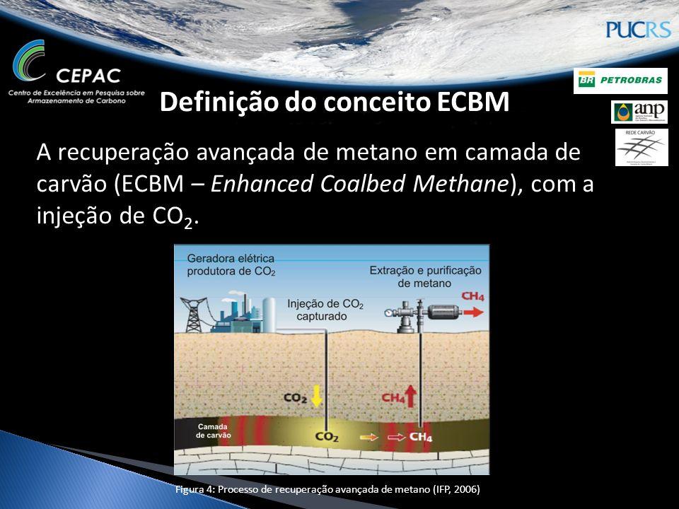 Definição do conceito ECBM A recuperação avançada de metano em camada de carvão (ECBM – Enhanced Coalbed Methane), com a injeção de CO 2. Figura 4: Pr