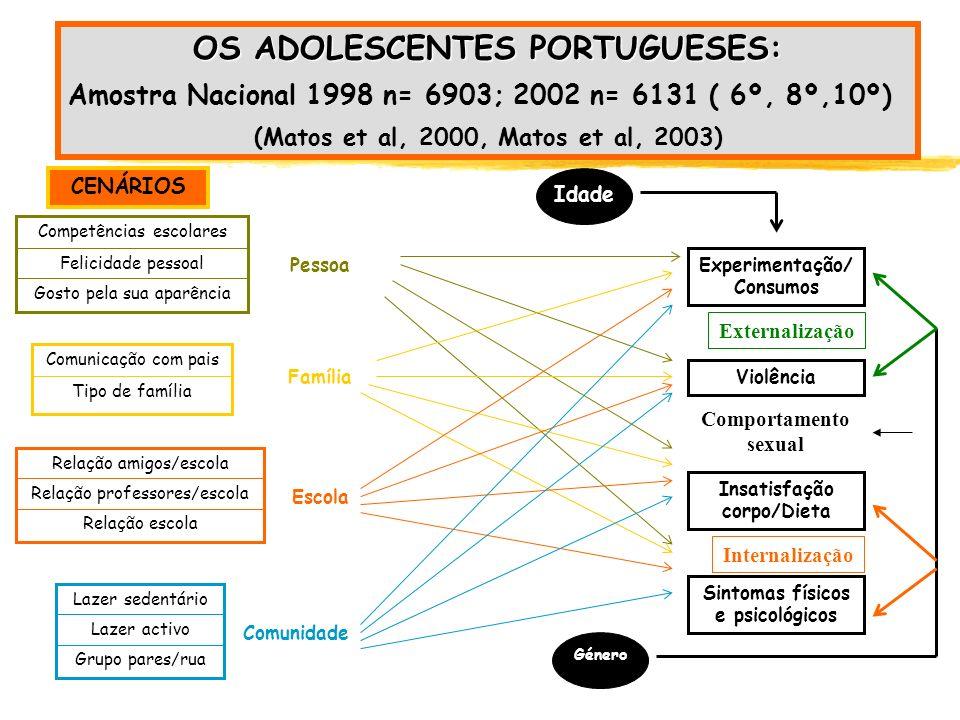 OS ADOLESCENTES PORTUGUESES: Amostra Nacional 1998 n= 6903; 2002 n= 6131 ( 6º, 8º,10º) (Matos et al, 2000, Matos et al, 2003) Pessoa Família Escola Co