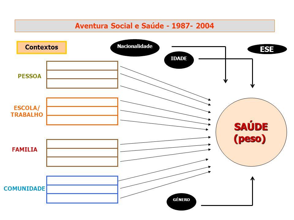 PESSOA ESCOLA/ TRABALHO FAMILIA COMUNIDADE Contextos IDADE GÉNERO SAÚDE(peso) Nacionalidade ESE Aventura Social e Saúde - 1987- 2004