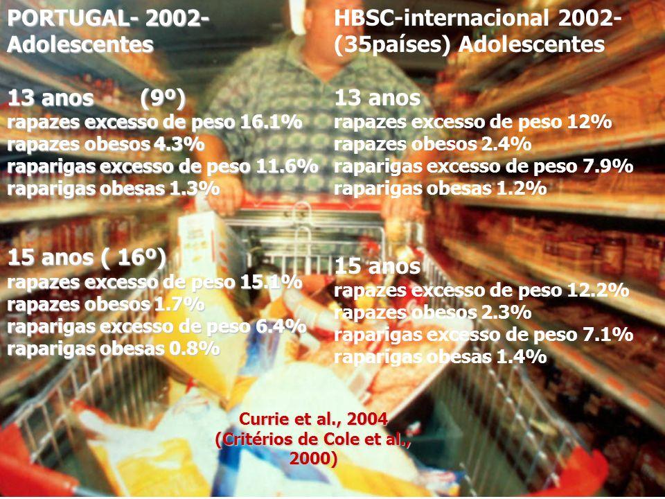 PORTUGAL- 2002- Adolescentes 13 anos(9º) rapazes excesso de peso 16.1% rapazes obesos 4.3% raparigas excesso de peso 11.6% raparigas obesas 1.3% 15 an