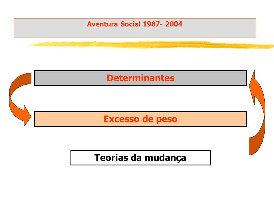 Determinantes Excesso de peso Teorias da mudança Aventura Social 1987- 2004