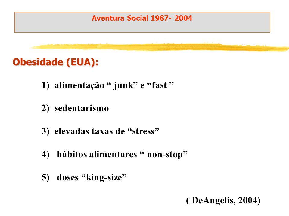 Obesidade (EUA): 1) alimentação junk e fast 2) sedentarismo 3) elevadas taxas de stress 4) hábitos alimentares non-stop 5) doses king-size ( DeAngelis, 2004) Aventura Social 1987- 2004