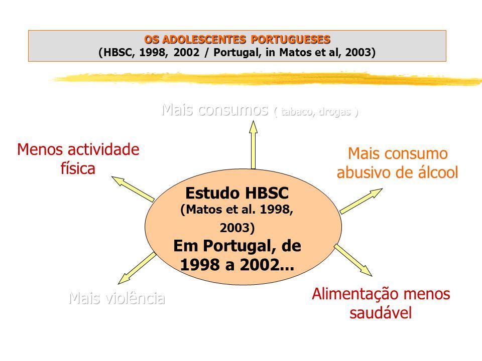 Estudo HBSC (Matos et al. 1998, 2003) Em Portugal, de 1998 a 2002... Alimentação menos saudável Mais consumo abusivo de álcool Menos actividade física