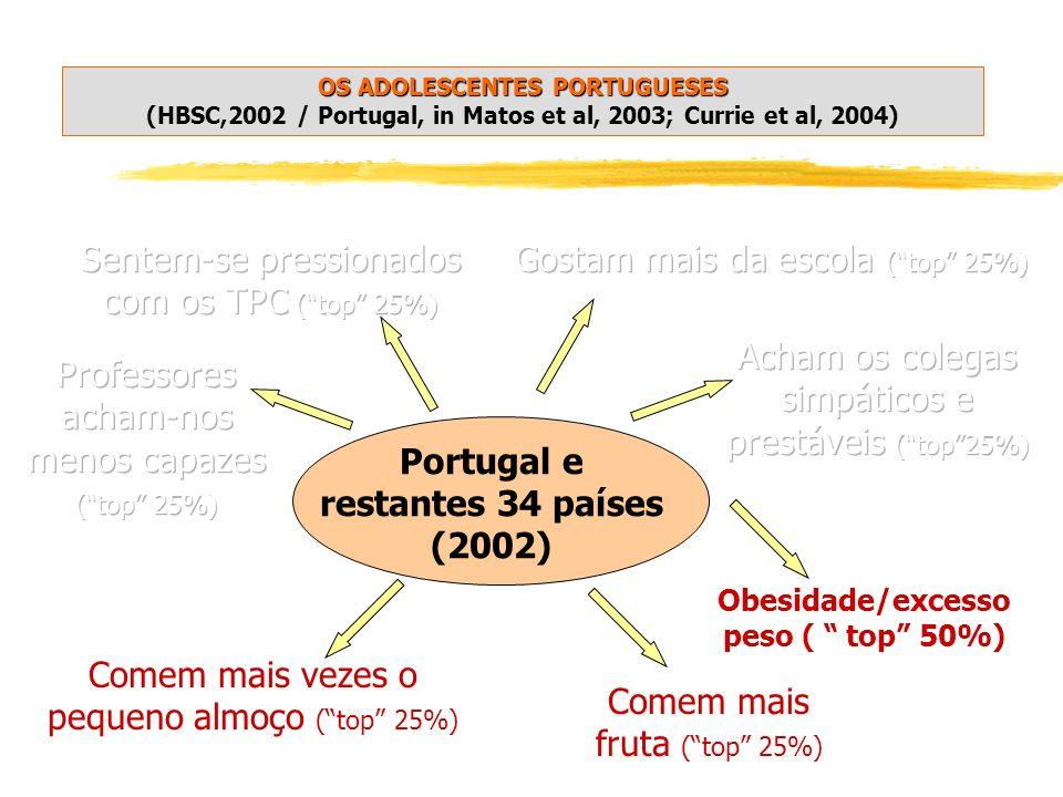 Portugal e restantes 34 países (2002) Comem mais fruta (top 25%) Comem mais vezes o pequeno almoço (top 25%) OS ADOLESCENTES PORTUGUESES OS ADOLESCENTES PORTUGUESES (HBSC,2002 / Portugal, in Matos et al, 2003; Currie et al, 2004) Obesidade/excesso peso ( top 50%)