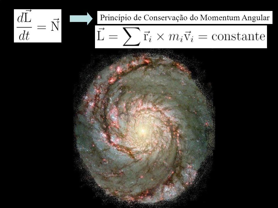 Momentum Angular do Sistema riri rjrj r ij O Forças centrais