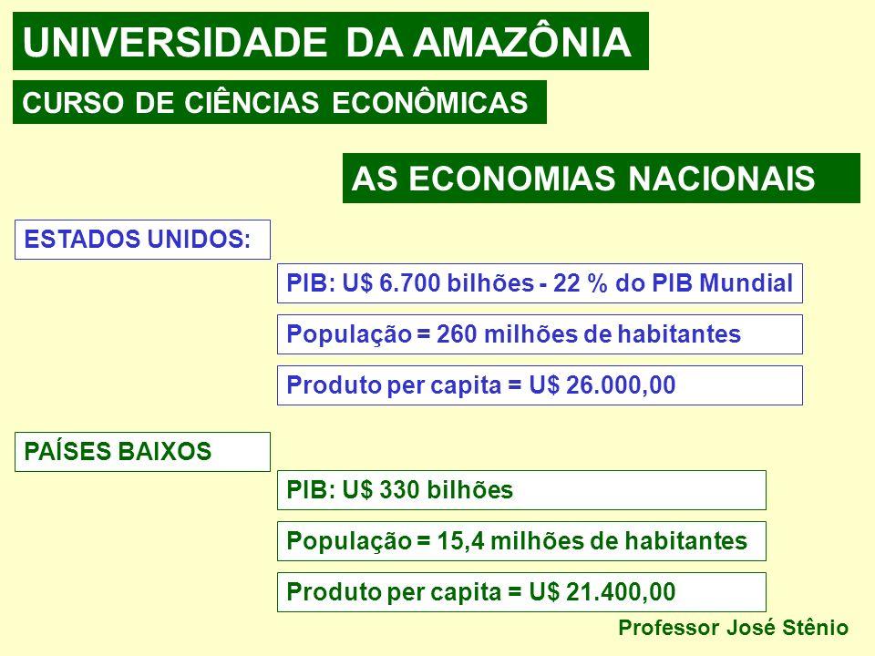 UNIVERSIDADE DA AMAZÔNIA CURSO DE CIÊNCIAS ECONÔMICAS AS ECONOMIAS NACIONAIS ESTADOS UNIDOS: PIB: U$ 6.700 bilhões - 22 % do PIB Mundial População = 260 milhões de habitantes Produto per capita = U$ 26.000,00 PAÍSES BAIXOS PIB: U$ 330 bilhões População = 15,4 milhões de habitantes Produto per capita = U$ 21.400,00 Professor José Stênio