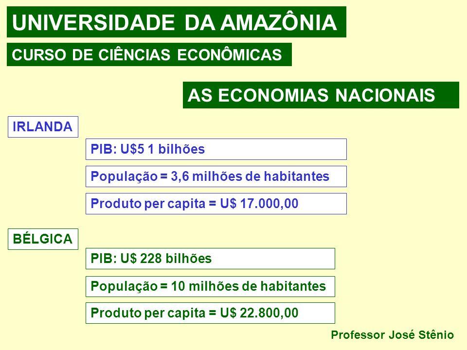 UNIVERSIDADE DA AMAZÔNIA CURSO DE CIÊNCIAS ECONÔMICAS AS ECONOMIAS NACIONAIS IRLANDA PIB: U$5 1 bilhões População = 3,6 milhões de habitantes Produto per capita = U$ 17.000,00 BÉLGICA PIB: U$ 228 bilhões População = 10 milhões de habitantes Produto per capita = U$ 22.800,00 Professor José Stênio