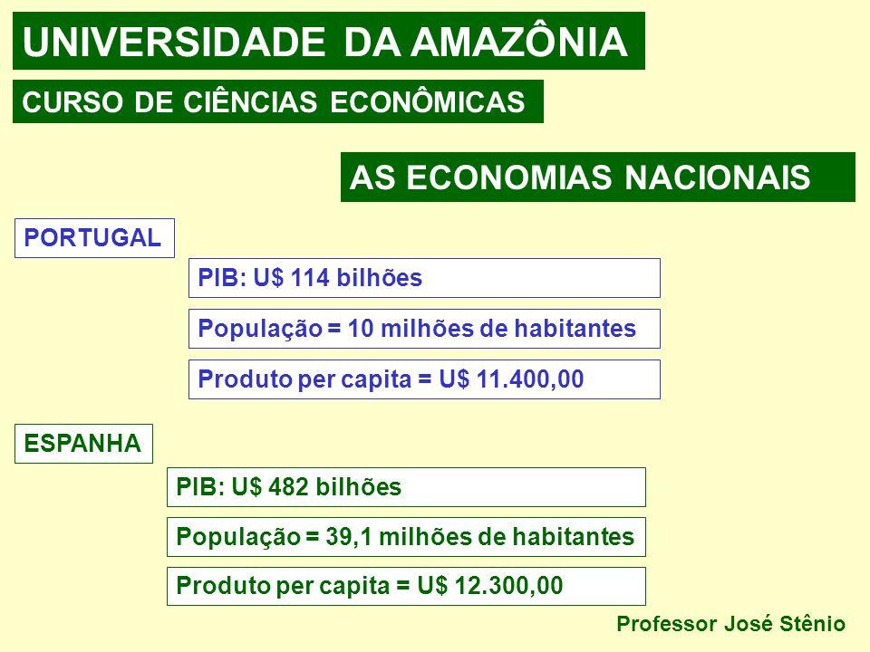 UNIVERSIDADE DA AMAZÔNIA CURSO DE CIÊNCIAS ECONÔMICAS AS ECONOMIAS NACIONAIS PORTUGAL PIB: U$ 114 bilhões População = 10 milhões de habitantes Produto per capita = U$ 11.400,00 ESPANHA PIB: U$ 482 bilhões População = 39,1 milhões de habitantes Produto per capita = U$ 12.300,00 Professor José Stênio