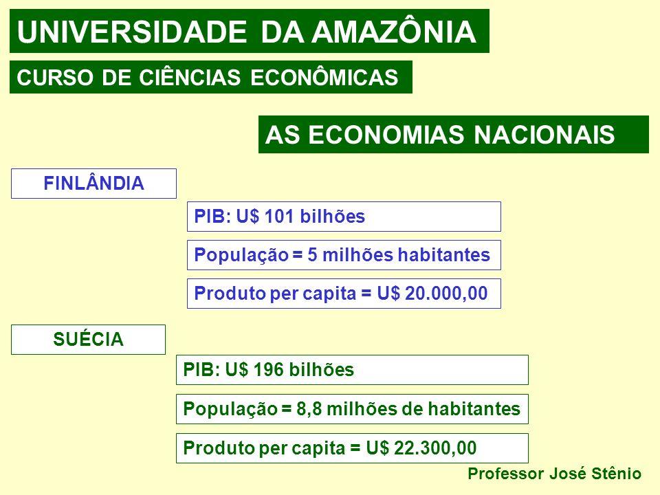 UNIVERSIDADE DA AMAZÔNIA CURSO DE CIÊNCIAS ECONÔMICAS AS ECONOMIAS NACIONAIS Professor José Stênio FINLÂNDIA PIB: U$ 101 bilhões População = 5 milhões habitantes Produto per capita = U$ 20.000,00 SUÉCIA PIB: U$ 196 bilhões População = 8,8 milhões de habitantes Produto per capita = U$ 22.300,00