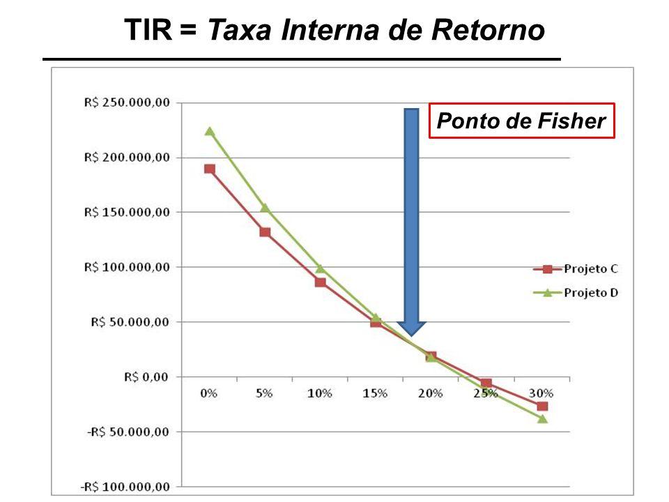 TIR = Taxa Interna de Retorno Conclusão: Sintetiza a rentabilidade do projeto em uma taxa de retorno.