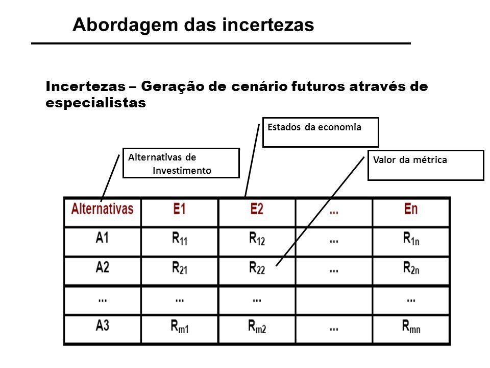 Abordagem das incertezas Exemplo – Considere as seguintes alternativas e os valores para o VPL de cada uma considerando três diferentes estados da economia; Alternativas de Investimento Estados da economia Valor da métrica