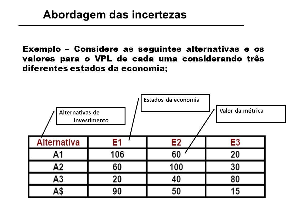 Abordagem das incertezas Exemplo – Verificar a alternativa dominada, como a métrica é VPL e VPL(A4)<VPL(A1), então pode-se excluir A4 da análise: