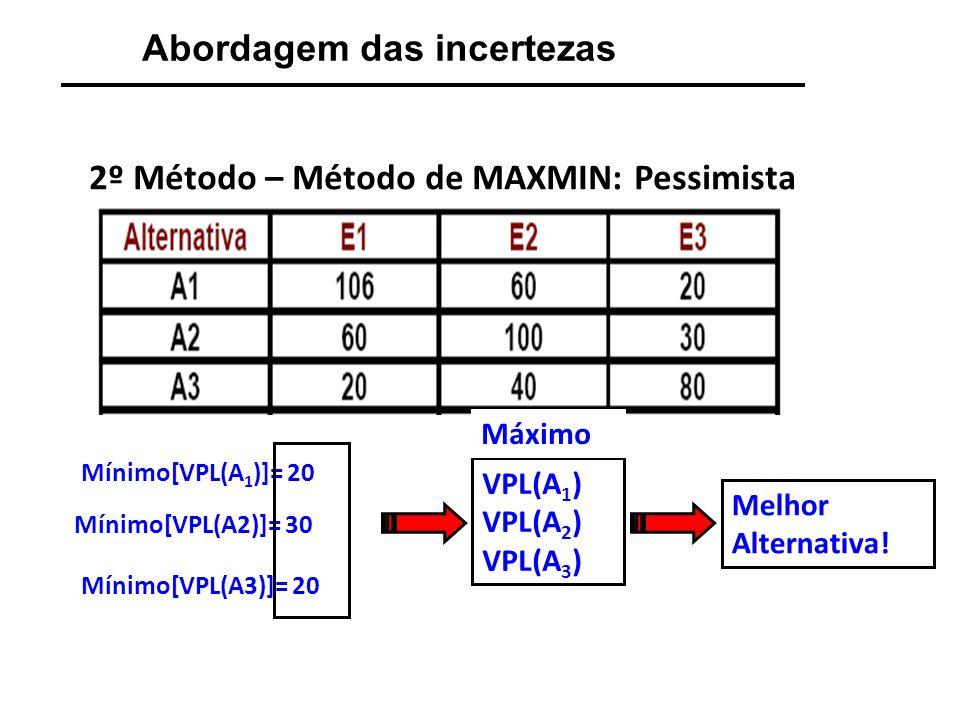 Abordagem das incertezas 3º Método – Método de MAXMAX: Otimista Máximo[VPL(A1)]= 106 VPL(A 1 ) VPL(A 2 ) VPL(A 3 ) Máximo[VPL(A2)]= 100 Máximo[VPL(A3)]= 80 Máximo Melhor Alternativa!