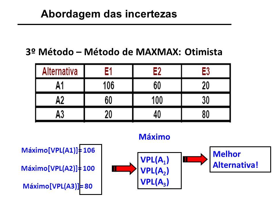 Abordagem das incertezas 4º Método – Método de Hurwicz: A desvantagem dos métodos anteriores: situações extremas.