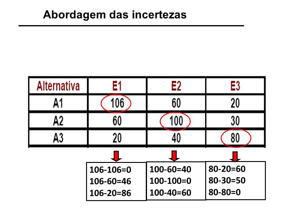 Abordagem das incertezas Método de Savage: Matriz de arrependimento Máximo[M(A 1 )]= 60 VPL(A 1 ) VPL(A 2 ) VPL(A 3 ) Máximo[M(A 2 )]= 50 Máximo[M(A 3 )]= 86 Melhor Alternativa.