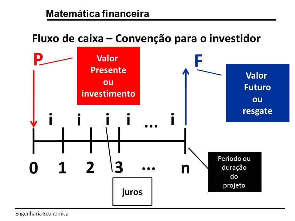 Engenharia Econômica Matemática financeira O Valor do dinheiro no tempo Não se realiza operações (soma ou subtração) de quantias em dinheiros que não estejam na mesma data.