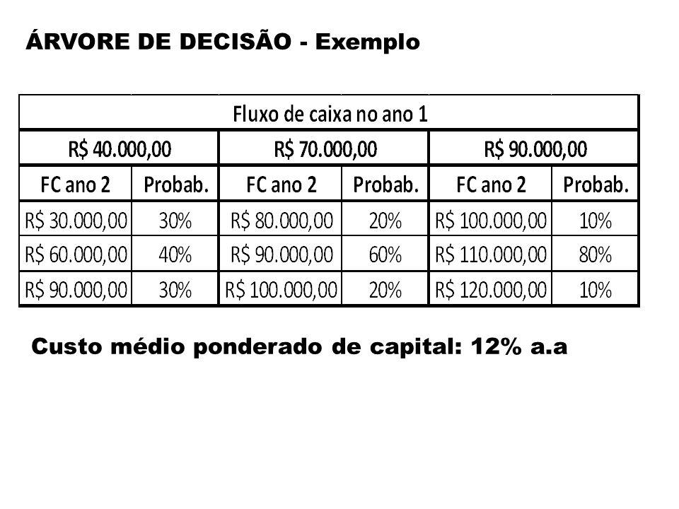 ÁRVORE DE DECISÃO - Exemplo Como VPL<0 Não investir!