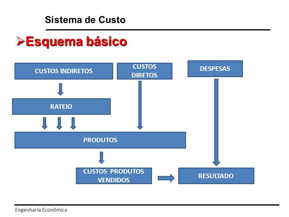 Engenharia Econômica Sistema de Custo Rateio: do método por absorção para o Rateio: do método por absorção para o Custeio Baseado em Atividade Rateio por absorção Departamentalização Sistema ABC Evolução
