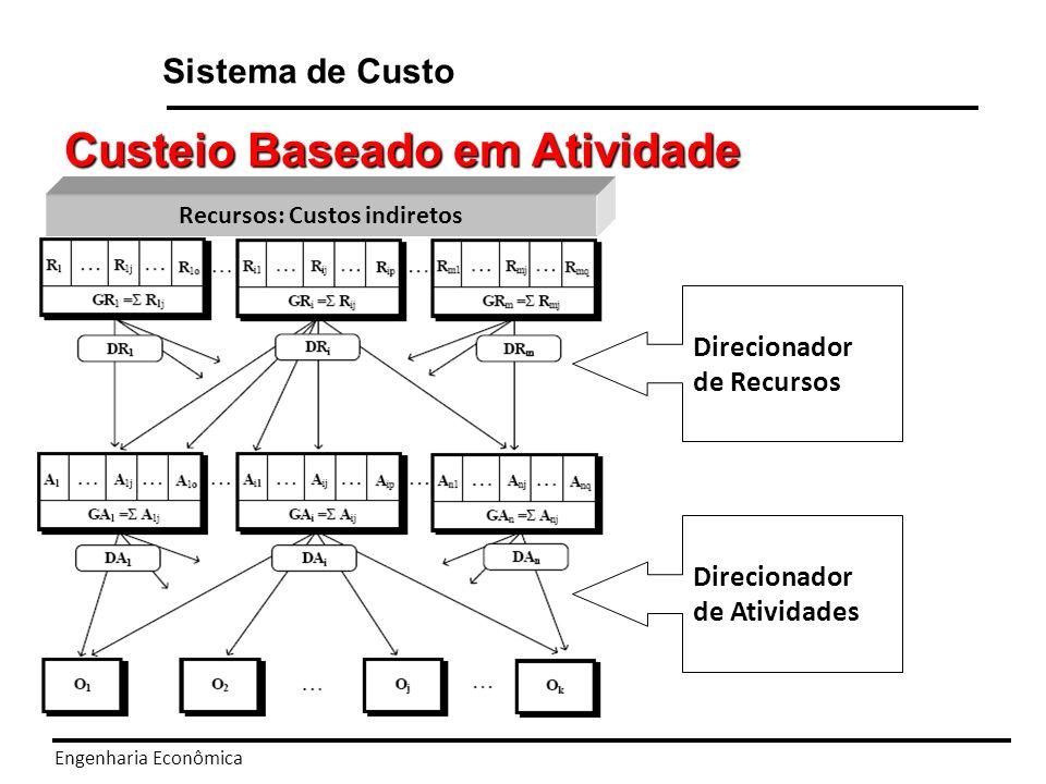 Engenharia Econômica Sistema de Custo Custeio Baseado em Atividade Primeiro Estágio: O custeio das atividades.