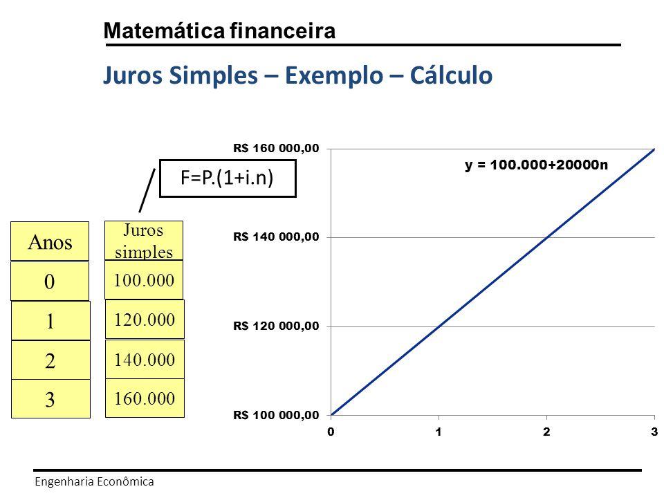 Engenharia Econômica Matemática financeira Juros Compostos – Capitalização Composta Popularmente conhecido como juros sobre juros.
