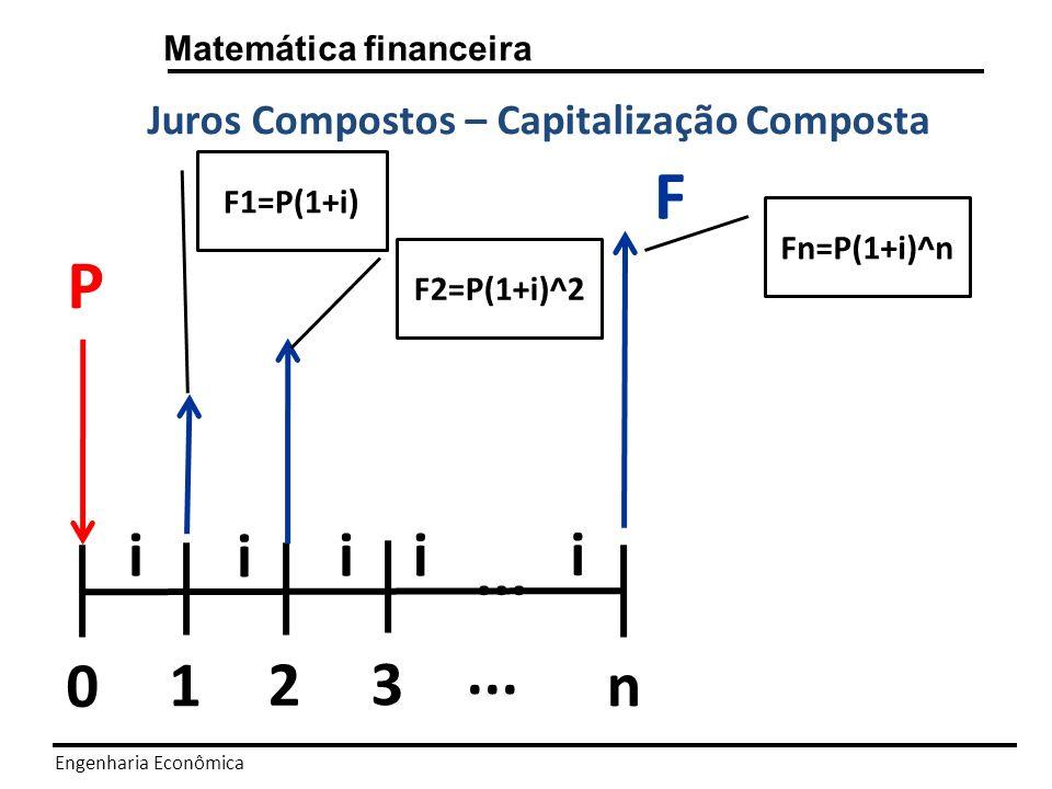 Engenharia Econômica Matemática financeira Juros Compostos – Exemplo Para um capital de R$ 100.000, colocado a 20% a.a.