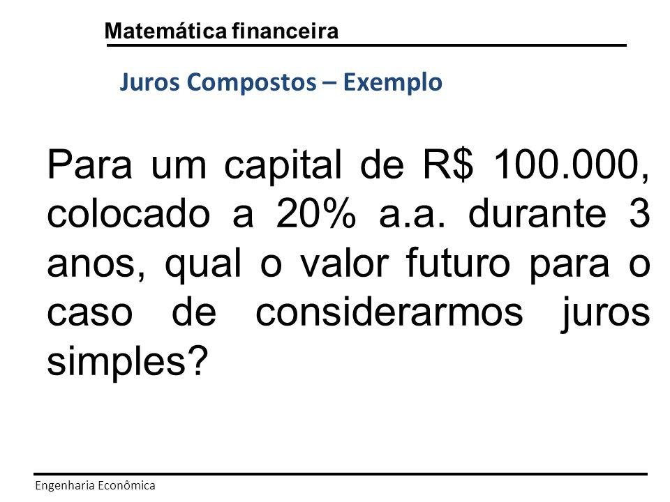 Engenharia Econômica Matemática financeira Anos 0 1 2 3 Juros Compostos 100.000 120.000 144.000 172.800 Fn=P.(1+i)^n 72,8%