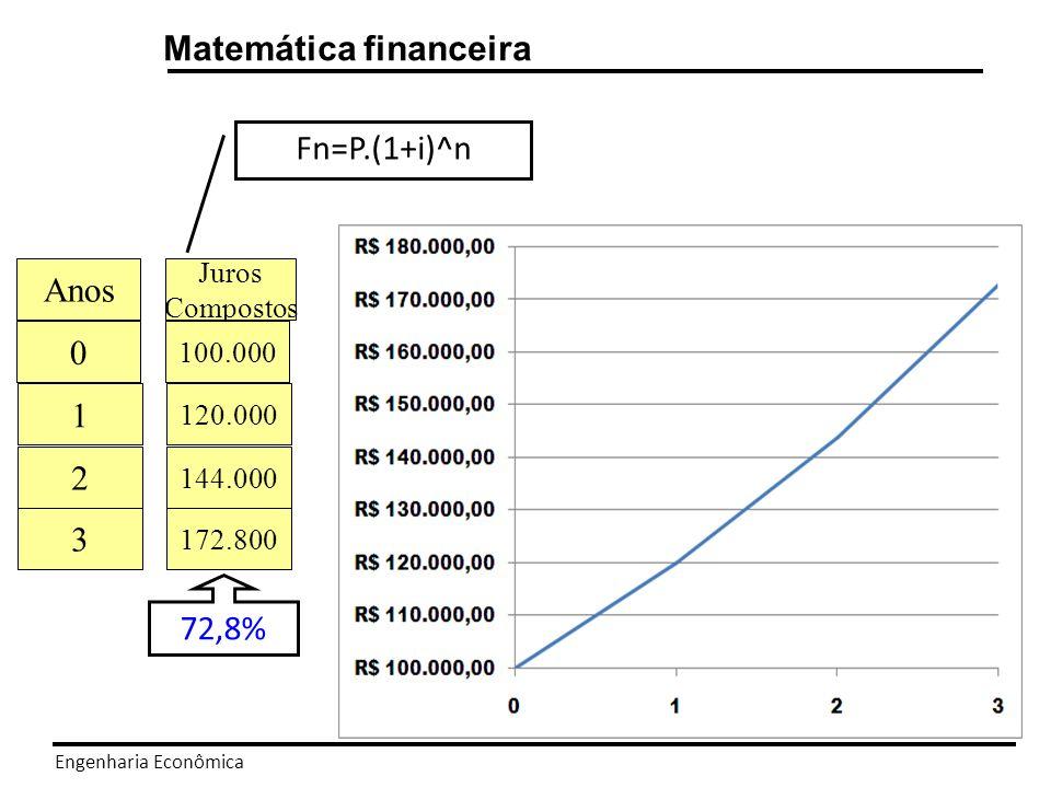 Engenharia Econômica Matemática financeira Juros Simples x Juros Compostos Para um capital de R$ 100.000, colocado a 20% a.a.