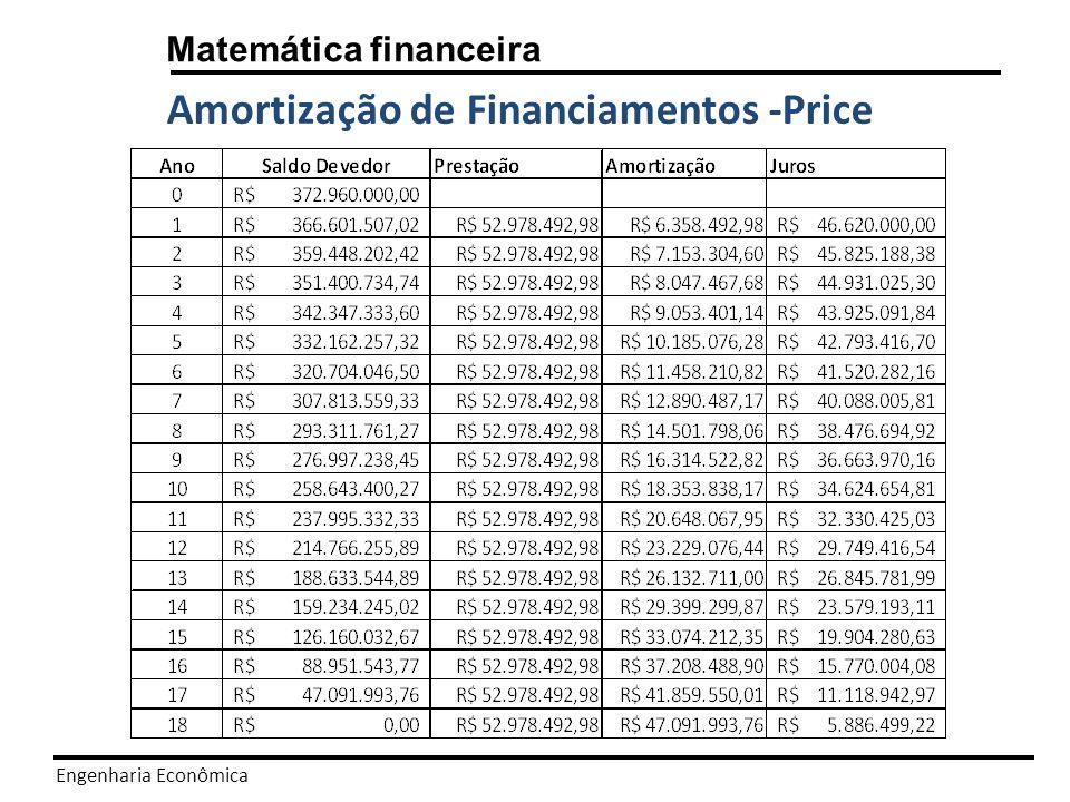 Engenharia Econômica Matemática financeira Amortização de Financiamentos SAC = Sistema de Amortização Constante.