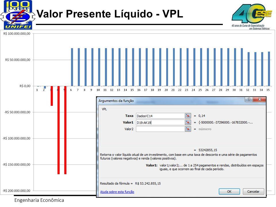 Engenharia Econômica Valor Presente Líquido - VPL Deste modo a decisão fica: Portanto, o investidor decide investir na hidrelétrica e obter um valor agregado de: R$ 52.242.855, 15