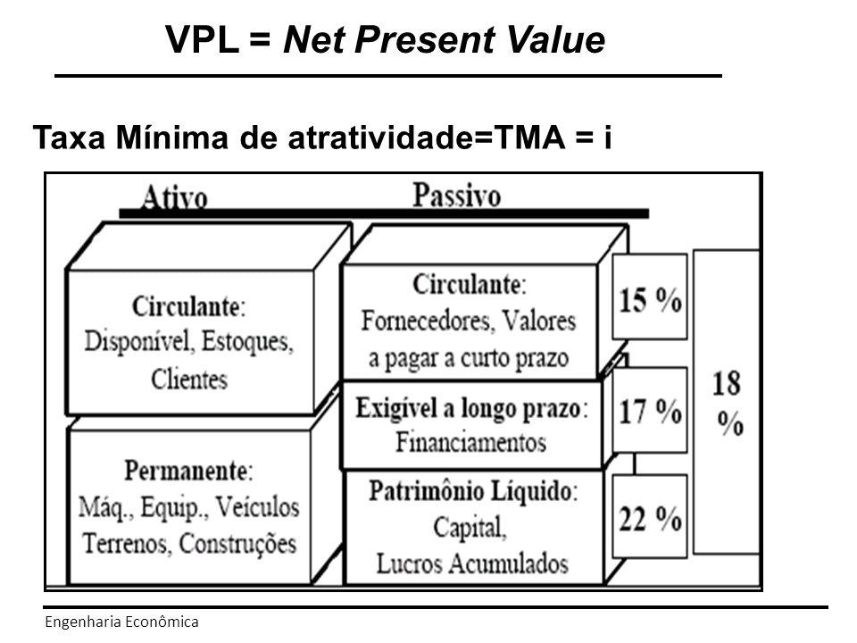 Engenharia Econômica VPL = Net Present Value Taxa Mínima de atratividade=TMA = i Custo médio Ponderado de capital Custo Médio Ponderado De Capital Participação de capitais de terceiros Taxa de juros credor Imposto Retorno Acionista