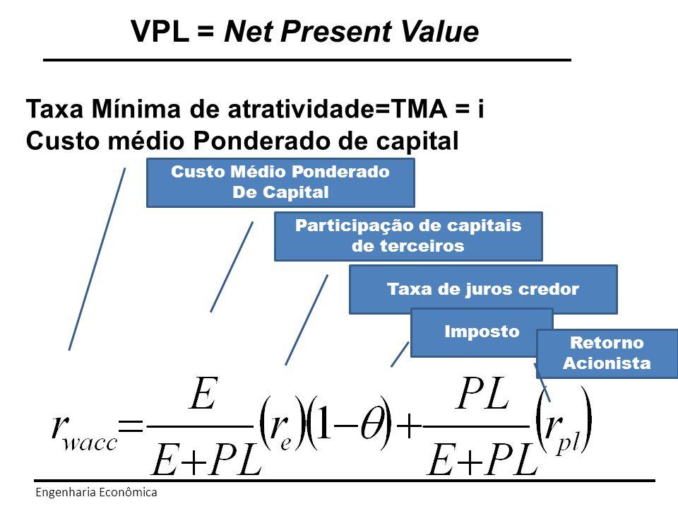 Engenharia Econômica VPL = Net Present Value Conclusão: VPL é uma ferramenta de tomada de decisão prática que indicam quais alternativas criam valor e estima o montante do valor criado.