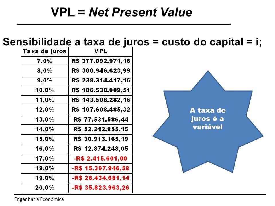 Engenharia Econômica VPL = Net Present Value Quanto maior i menor o VPL i = 16,83% VPL= R$0,00