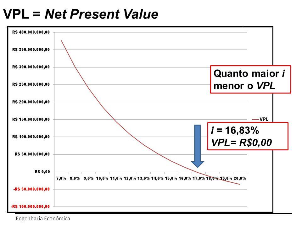 Engenharia Econômica TIR = 16,83% VPL= R$0,00 Taxa Interna de Retorno