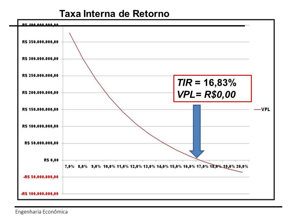 Engenharia Econômica Equação da TIR VPL = Net Present Value